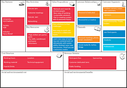 Example Business Model Canvas 'A Jam'; G–Sus Jam GBG.
